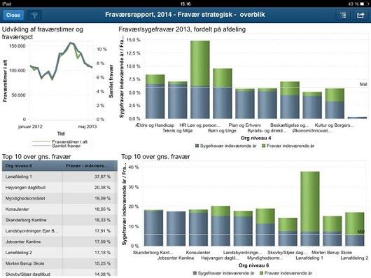 Interaktiv sygefraværsrapoport med mange drill down- og visningsmuligheder. Bygget med SAS Visual Analytics.