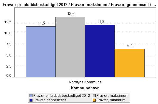 Sygefravær i Nordfyn Kommune vist som nøgletal