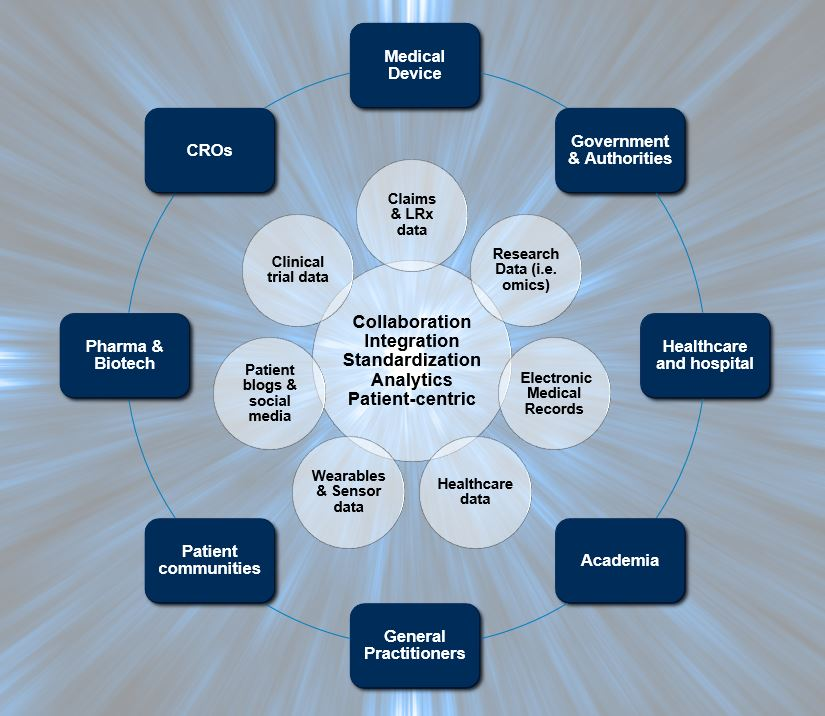 Convergence in the Health and Life Science Ecosystem