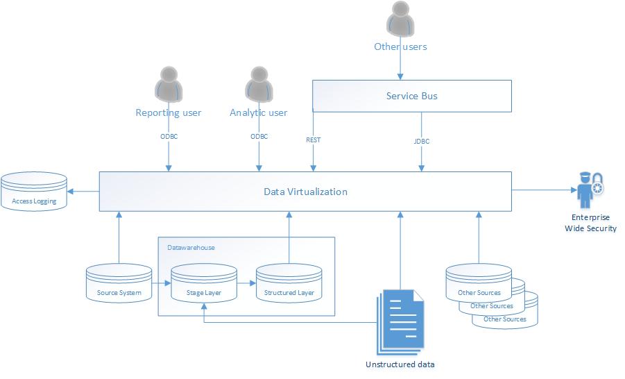 The Logical Datawarhouse
