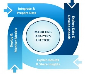 MarketingAnalyticsLifecycle