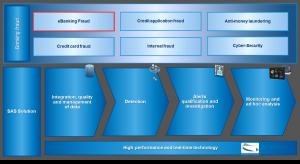 Telecom fraud framework.