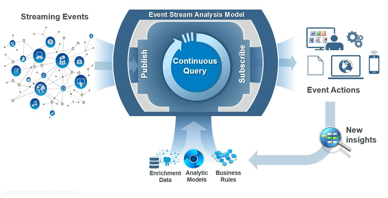 Event stream processing