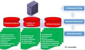 figur-akseleratorer-for-effektiv-innforing-ny-eu-personvernforordning_ny