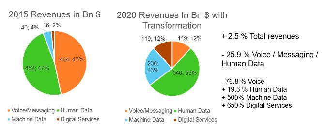 telco-revenue-change