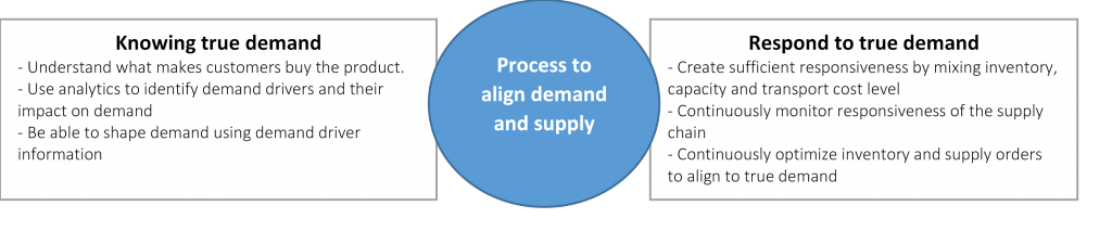 Demand and supply alignment