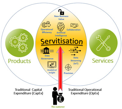 Servitisation - Make money for your manufacturing business