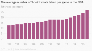 Analytics on average number of 3 point shots taken pr game in the NBA.