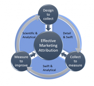 3 steps of marketing measurement: Design, collect and improve