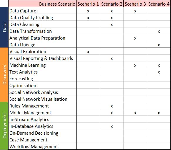 The Analytics Platform seen through Enterprise Architecture