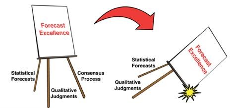 Figure 1 - Forecast Excellence [2]
