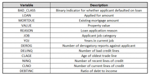Table 1 - HMEQ Dataset Metadata