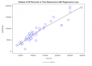 Figure 1 - Smooth Regression fit of relationship between Value and Mortdue