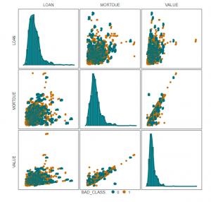 Figure 1 - PairPlot Analysis