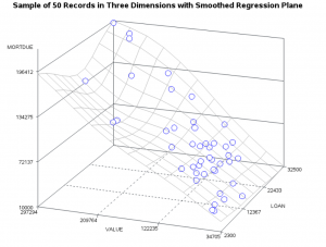 Figure 2 - Regression Plane with two features to explain Mortdue