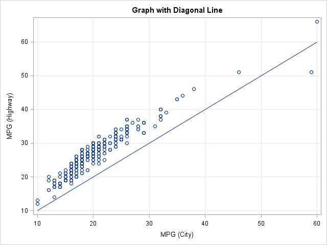 Matlab Scatter Plot With Line