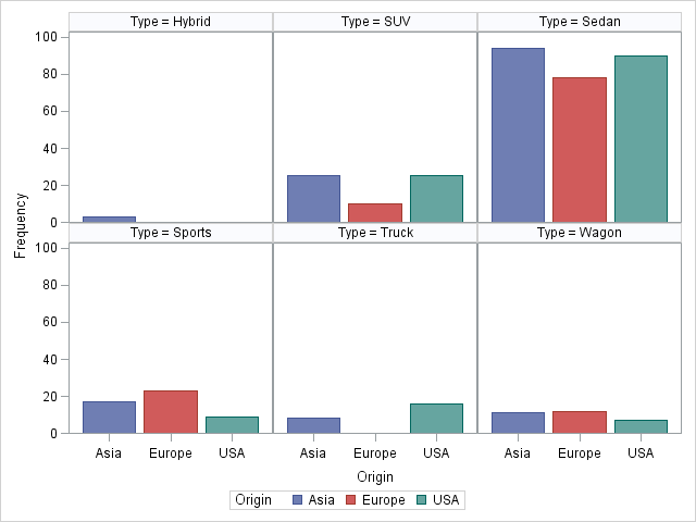 Side-by-side bar plots in SAS 9 3 - The DO Loop