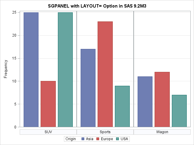 Side By Side Bar Plots In Sas 93 The Do Loop