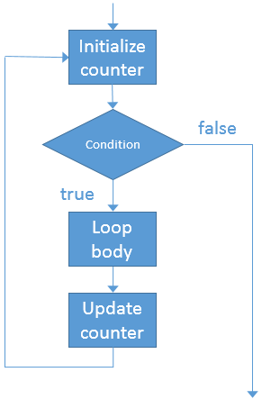 Schematic flow of a DO loop in SAS