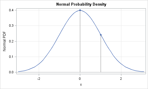 Four essential functions for statistical programmers - The DO Loop