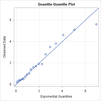 Modeling the distribution of data? Create a Q-Q plot - The