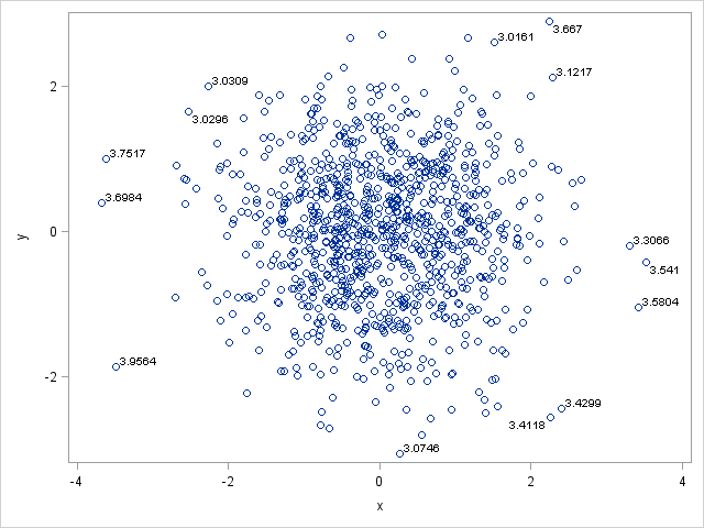 Label Only Certain Observations With Proc Sgplot The Do Loop