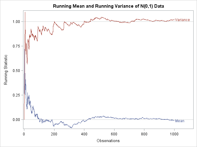 compute a running mean and variance the do loop