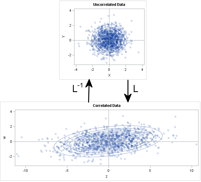 The Cholesky root matrix transforms uncorrelated standardized variables into correlated unstandardized variables. Shown for bivariate data.