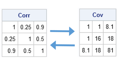 Converting between correlation and covariance matrices