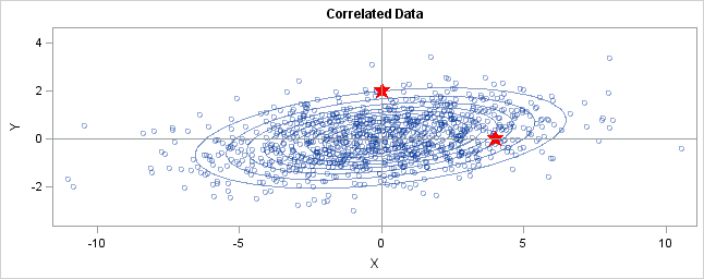 how to find mahalanobis distance using variance