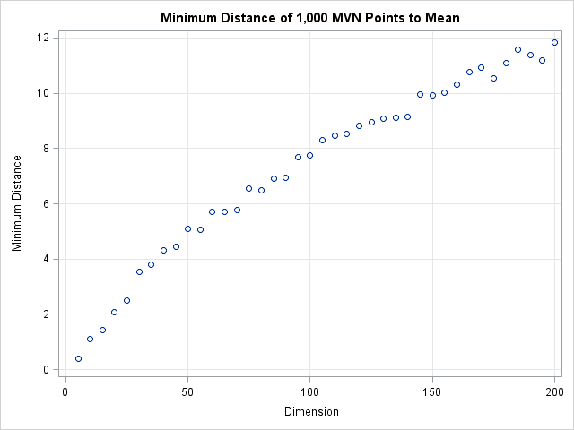 the graph shows that the minimum distance to the origin is a function of the dimension in 50 dimensions every point of the multivariate normal