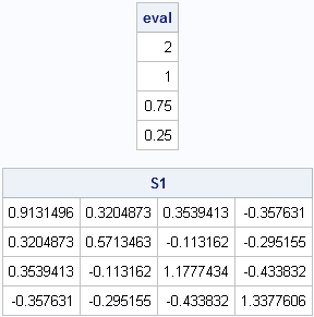 Generate a random matrix with specified eigenvalues - The DO