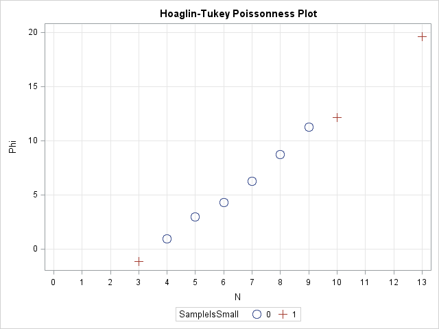 The Poissonness plot: A goodness-of-fit diagnostic