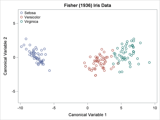 Discriminating Fisher's iris data by using the petal areas