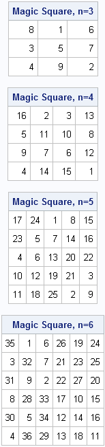 Construct a magic square of any size