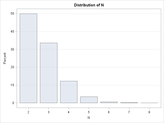 A surprising result: The expected number of uniform variates whose sum exceeds one