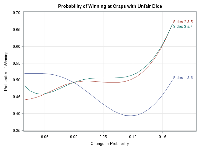 Statistics for playing craps