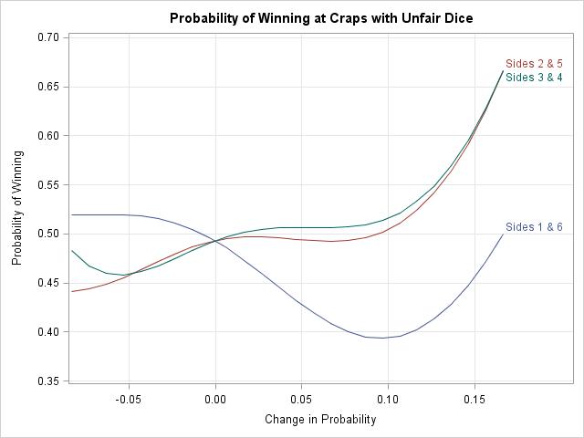 Craps odds statistics