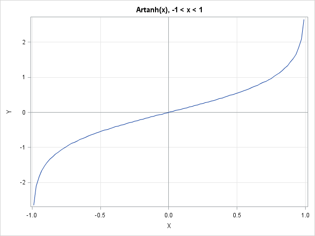 Inverse hyperbolic functions in SAS