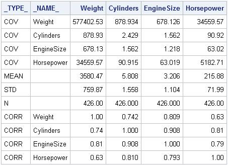 R Cars Dataset
