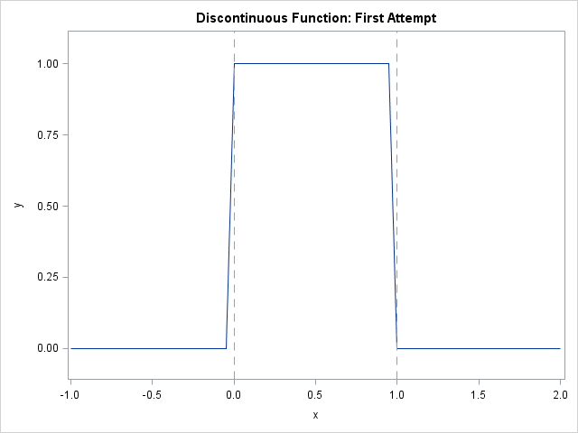How to plot a discontinuous function