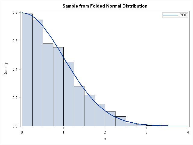 How to overlay a custom density curve on a histogram in SAS