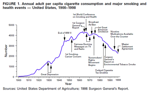 prevalence of smoking and drinking of Changes in cigarette smoking prevalence by occupation in the united states between 1978 to 1980 and 1987 to 1990 were examined data on smoking habits and occupation were taken from the 1987, 1988, and 1990 national health interview surveys (nhiss) and compared with data obtained in the 1978, 1979, and 1980 nhiss.