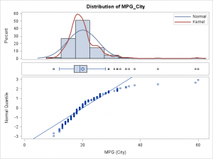 A three-panel visualization of a distribution