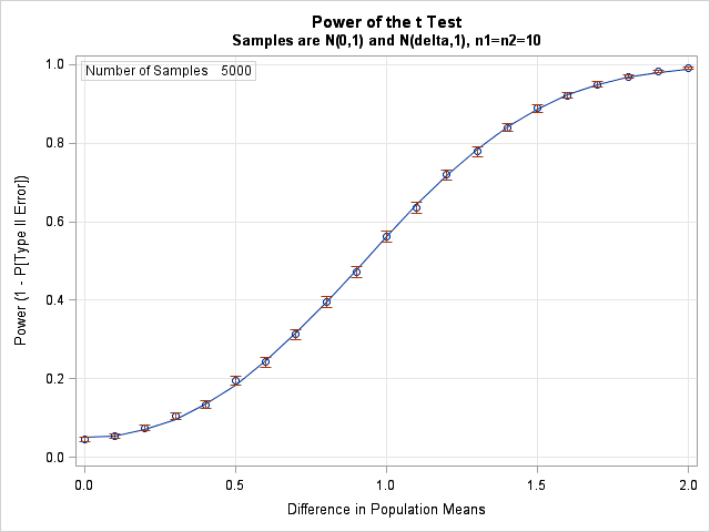 Using simulation to compute a power curve