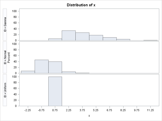 Visually comparing different data distributions: The spread plot