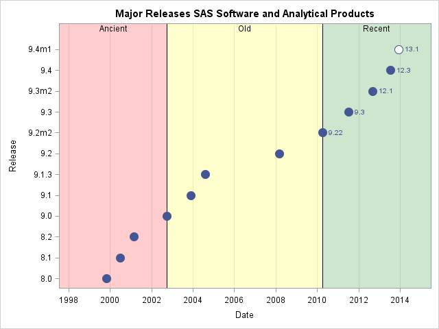 How old is your version of SAS? Release dates for SAS software