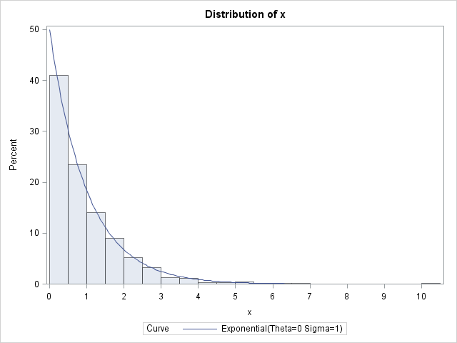 The inverse CDF method for simulating from a distribution