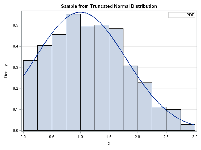 Implement the truncated normal distribution in SAS