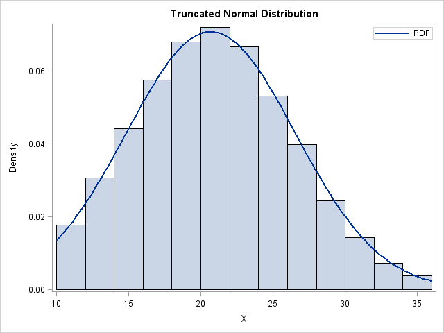 How to choose parameters so that a distribution has a specified mean and variance